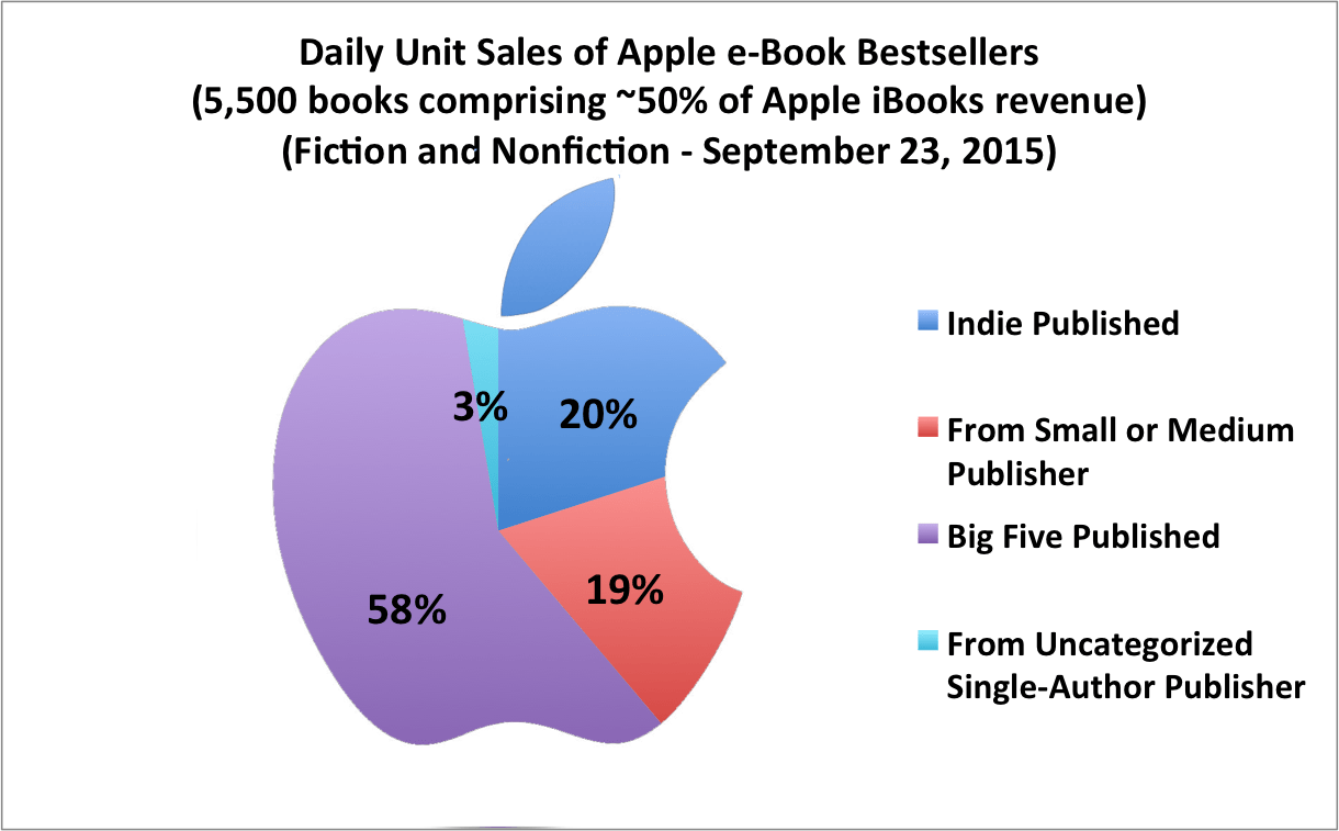 11% Of All Bestseller Listed Ebooks And 20% Of All Ebook Purchases In The  Apple Ibookstore Are Verifiably Books By Indie Selfpublished Authors